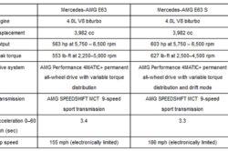 2018 Mercedes AMG E63 250x166
