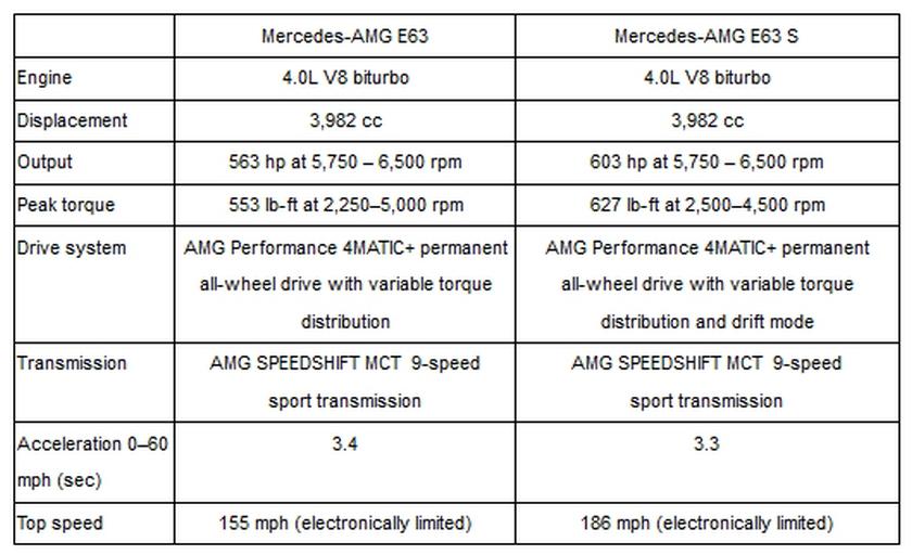 2018 Mercedes AMG E63