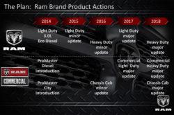 2018 Ram 2500 250x166