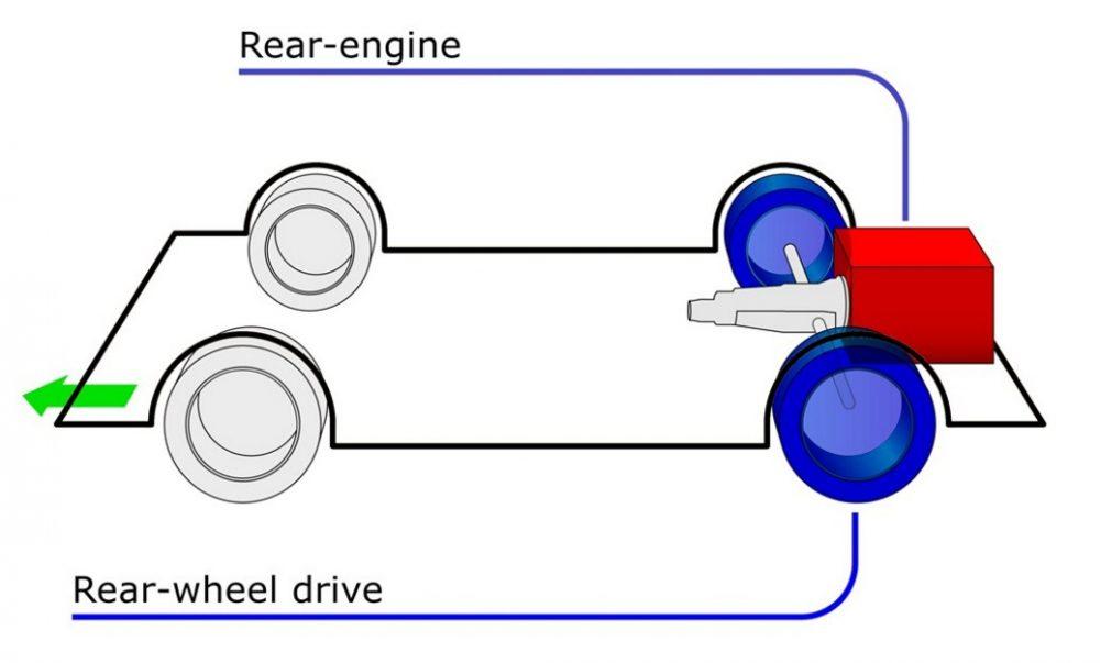 Rear Wheel Drive RWD